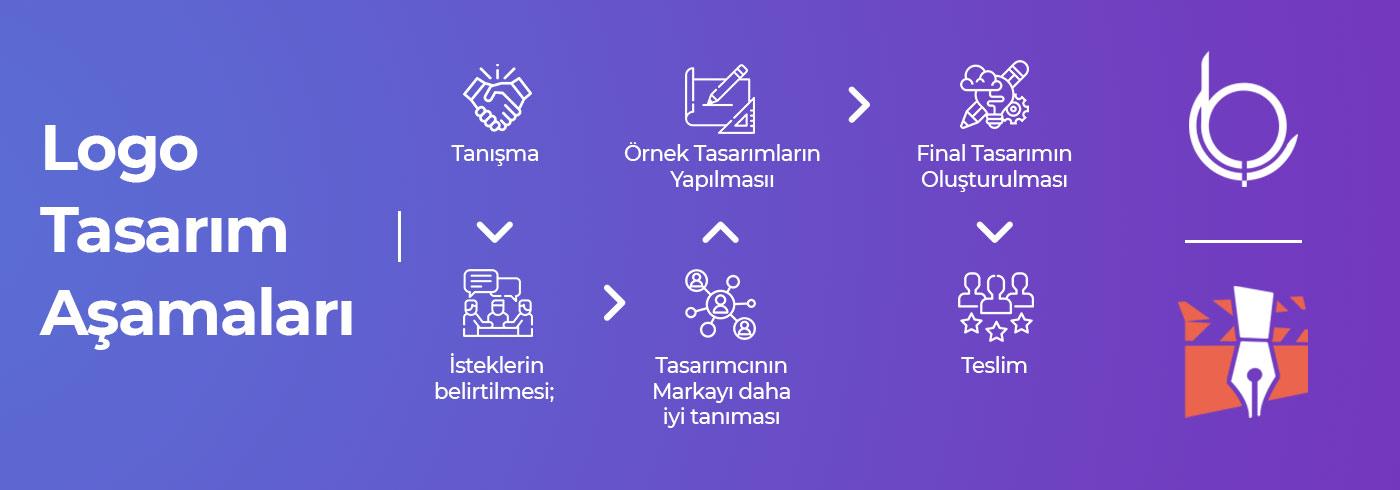 Logo Tasarım Aşamaları